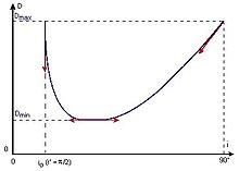Graphique montrant une fonction continue décroissante rapidement puis croissante plus lentement avec un minimum indiqué par la tangente.