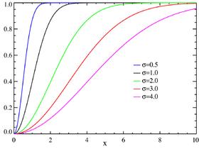 Image illustrative de l'article Loi de Rayleigh