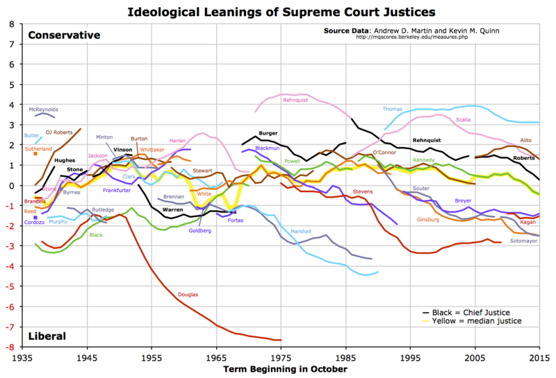 Graph of Martin-Quinn Scores of U.S. Supreme Court Justices from 1937 to 2015